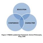 Leadership-Framework